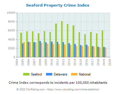 Seaford Property Crime vs. State and National Per Capita