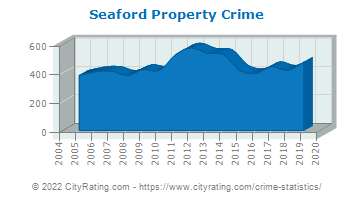 Seaford Property Crime