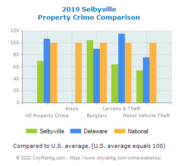 Selbyville Property Crime vs. State and National Comparison