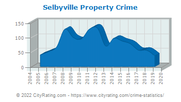 Selbyville Property Crime