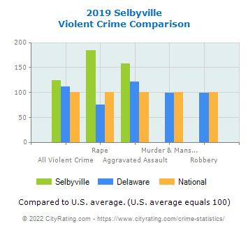 Selbyville Violent Crime vs. State and National Comparison