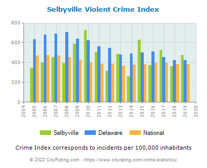 Selbyville Violent Crime vs. State and National Per Capita
