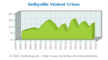Selbyville Violent Crime