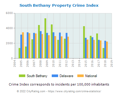 South Bethany Property Crime vs. State and National Per Capita