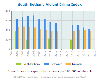 South Bethany Violent Crime vs. State and National Per Capita