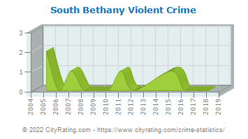South Bethany Violent Crime