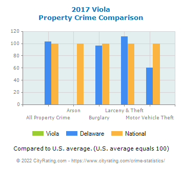 Viola Property Crime vs. State and National Comparison