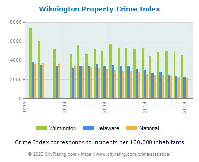 Wilmington Property Crime vs. State and National Per Capita