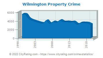 Wilmington Property Crime
