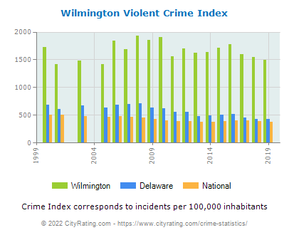 Wilmington Violent Crime vs. State and National Per Capita
