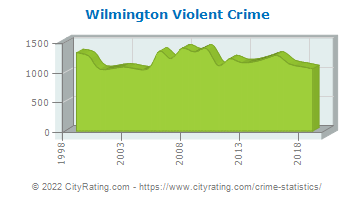 Wilmington Violent Crime