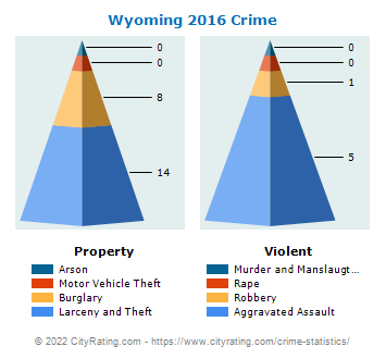 Wyoming Crime 2016