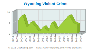 Wyoming Violent Crime