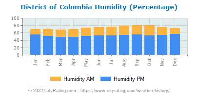 District of Columbia Relative Humidity