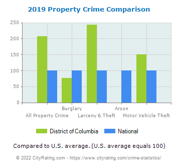 District of Columbia Property Crime vs. National Comparison