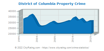 District of Columbia Property Crime