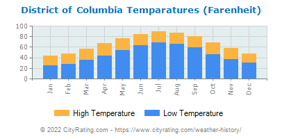 District of Columbia Average Temperatures