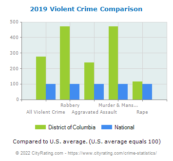 District of Columbia Violent Crime vs. National Comparison