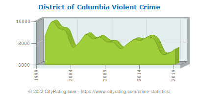 District of Columbia Violent Crime