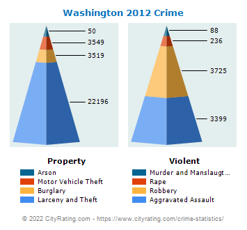 Washington Crime 2012