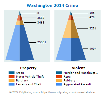 Washington Crime 2014
