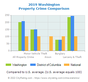 Washington Property Crime vs. State and National Comparison