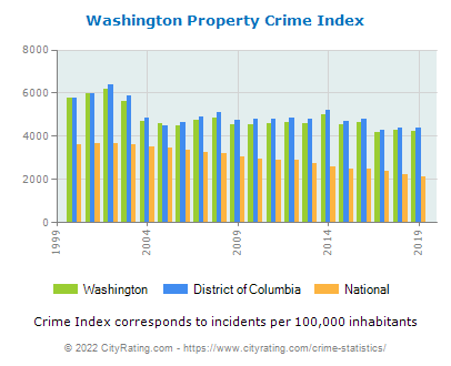 Washington Property Crime vs. State and National Per Capita