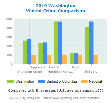 Washington Violent Crime vs. State and National Comparison