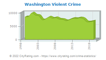 Washington Violent Crime