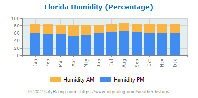 Florida Relative Humidity