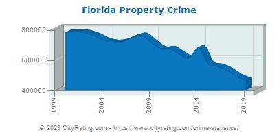 Florida Crime Statistics and Rates Report (FL) - CityRating com