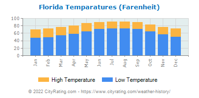 Florida Average Temperatures