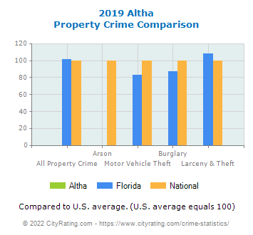 Altha Property Crime vs. State and National Comparison