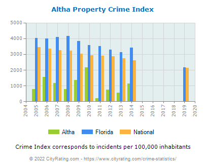 Altha Property Crime vs. State and National Per Capita