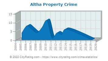 Altha Property Crime