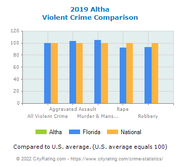Altha Violent Crime vs. State and National Comparison
