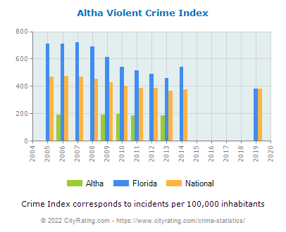 Altha Violent Crime vs. State and National Per Capita