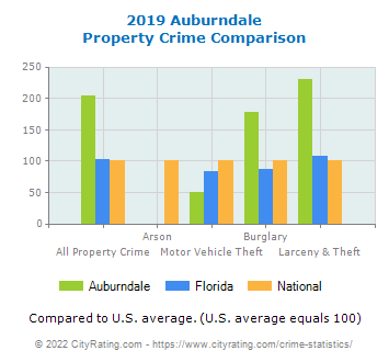 Auburndale Property Crime vs. State and National Comparison