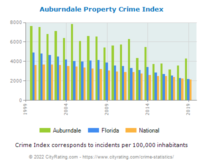 Auburndale Property Crime vs. State and National Per Capita