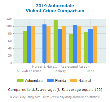 Auburndale Violent Crime vs. State and National Comparison