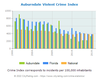 Auburndale Violent Crime vs. State and National Per Capita