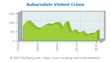 Auburndale Violent Crime