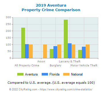 Aventura Property Crime vs. State and National Comparison