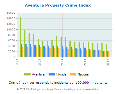 Aventura Property Crime vs. State and National Per Capita