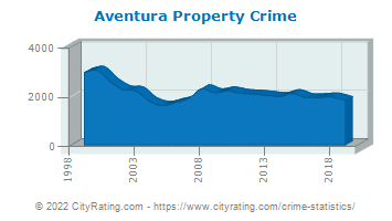 Aventura Property Crime