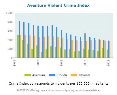 Aventura Violent Crime vs. State and National Per Capita