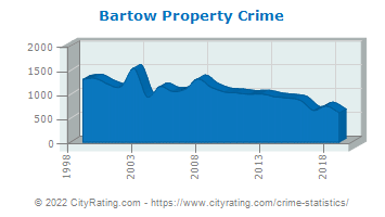 Bartow Property Crime