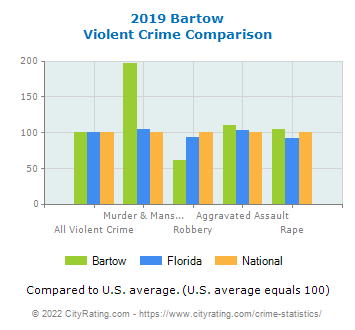 Bartow Violent Crime vs. State and National Comparison