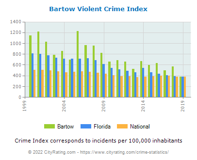 Bartow Violent Crime vs. State and National Per Capita