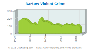 Bartow Violent Crime